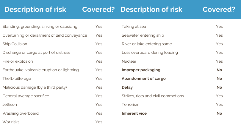 Blog_Table_InsuranceAndFreight
